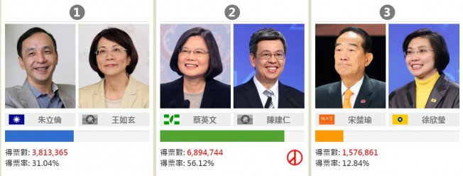 三位總統候選人開票結果公佈