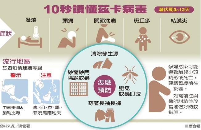 茲卡病毒感染症主要經由斑蚊叮咬傳染,目前無疫苗可預防,避免病媒蚊叮咬是最重要的預防方法。(台灣疾管署)