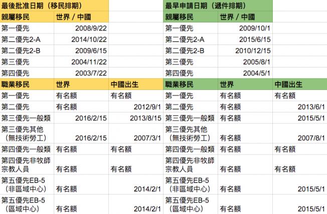 4月移民排期表,親屬移民各類優先往前推進三周至一個多月不等。(記者羅曉媛/製表)