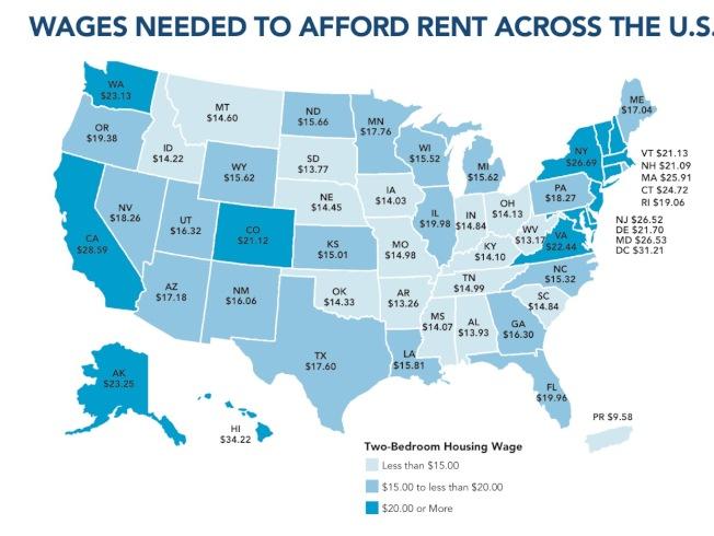 全美各州要租兩房公寓的最低時薪所得,遠遠高出聯邦最低時薪7.25元的標準。(全國低收入住房聯盟提供)