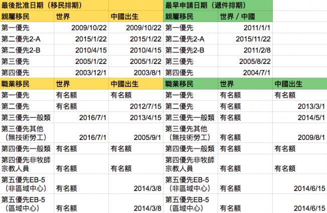 11月移民排期表。(記者羅曉媛/製表)