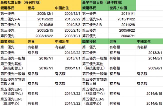 12月移民排期表。(記者羅曉媛/製表)