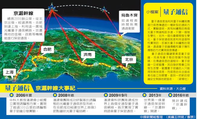 防竊聽!量子通信 上海-合肥開通