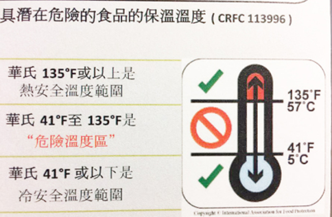 已煮熟食物必須在熱烘或冷藏的溫度下,才不容易變質。該兩安全溫度標準是華氏135度及41度。(記者李秀蘭/攝影)