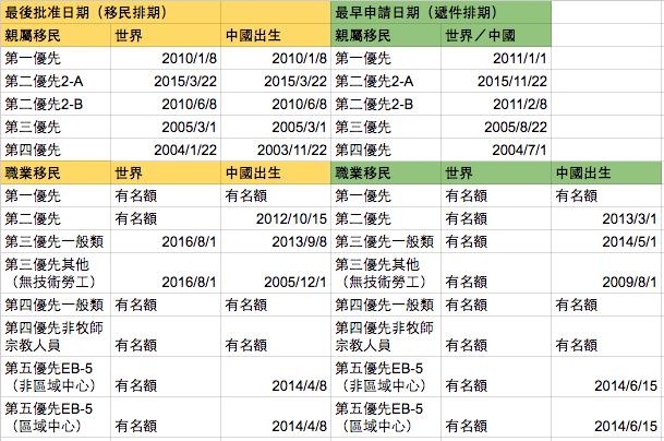 1月移民排期表。(記者胡毓玲/製表)
