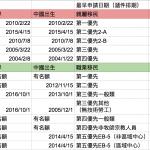 職業移民排期 中國無技術勞工原地踏步