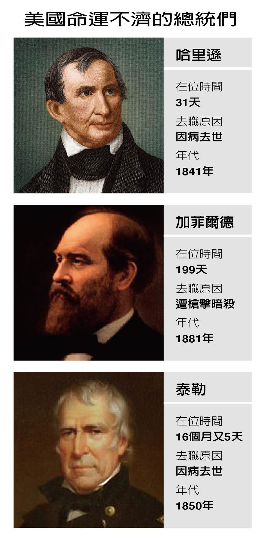 美國命運不濟的總統們。(聯合報新媒體中心)