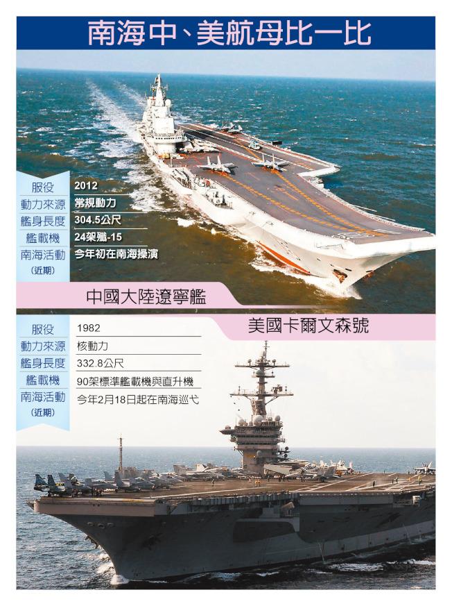 一張圖看懂南海航艦~中美比一比