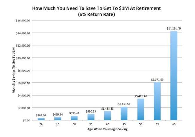 想要在退休時擁有100萬的存款,20歲時每月僅需存款361.04元,但若到了60歲每月則需存款14261.49元,差幅極大。
