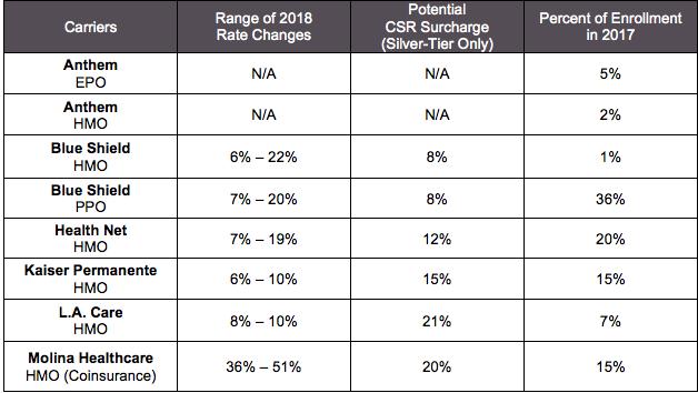 聖蓋博谷所在的第15保費區域2018年各保險公司的預估保險漲幅。(加州全保官網)