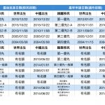 10月移民排期:部分親屬、職業排期推進兩年
