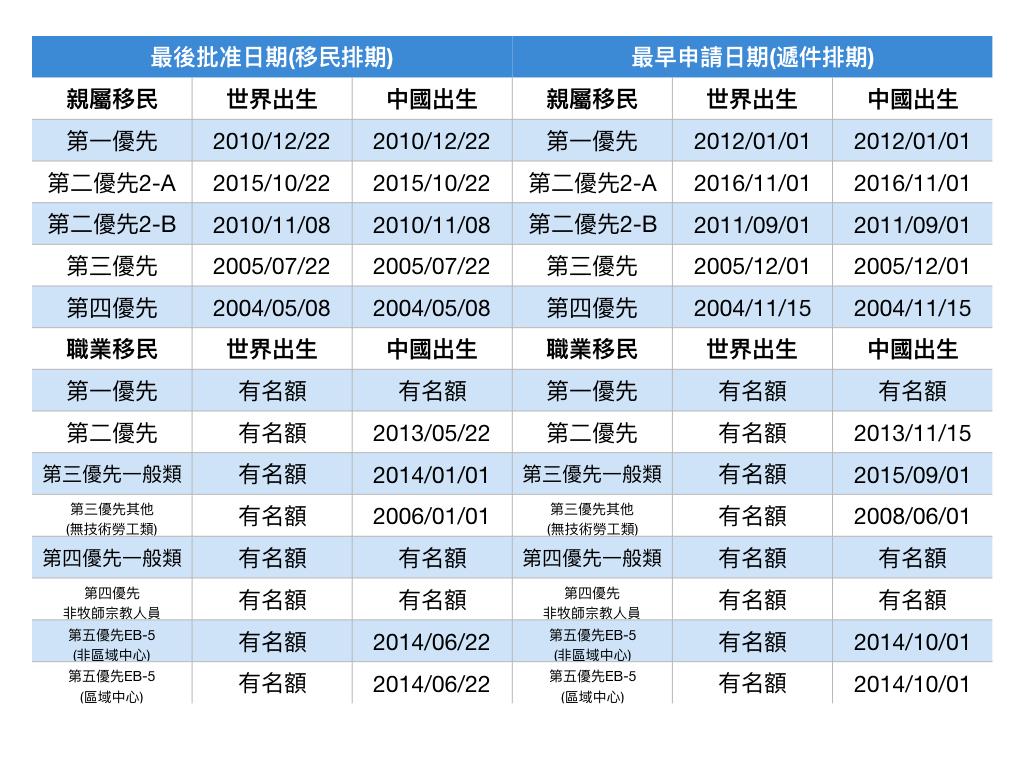 10月移民排期。(記者羅曉媛/製表)