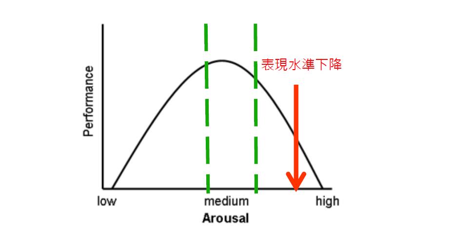 心理學家葉克斯(R.M Yerkes)與杜德遜(J.D Dodson)曾進行實驗,歸納出,壓力與業績之間存在著一種倒U型關係,壓力能使表現水準提升,但若大過身心所能負荷的水平,將使工作表現越來越低落。(楊聰財醫師提供)