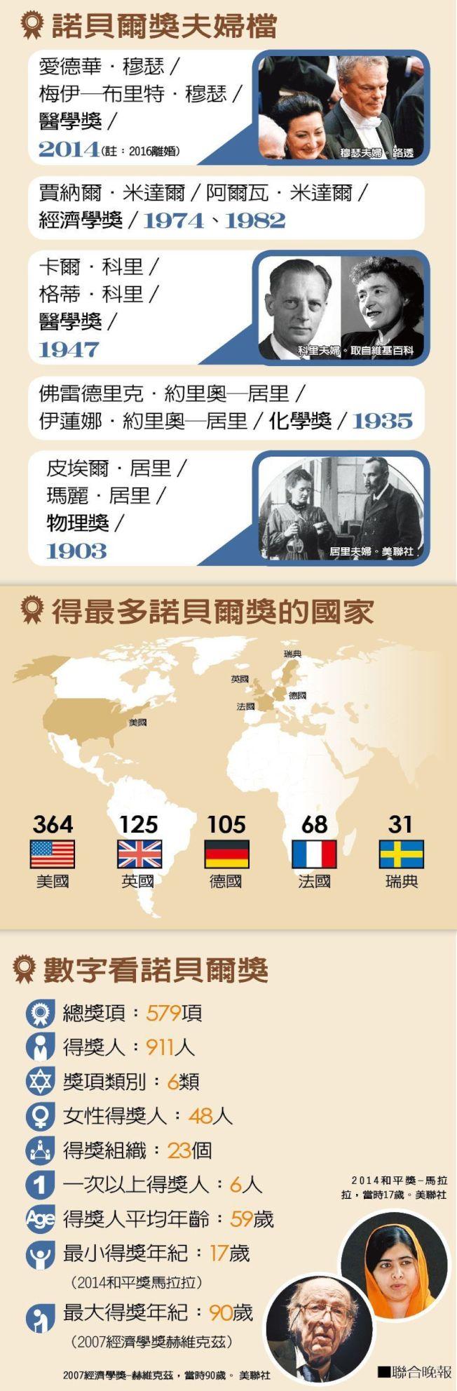 諾貝爾獎統計