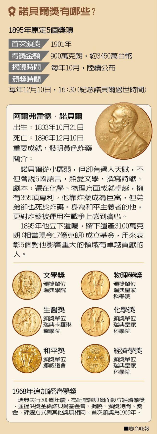 諾貝爾獎有哪些