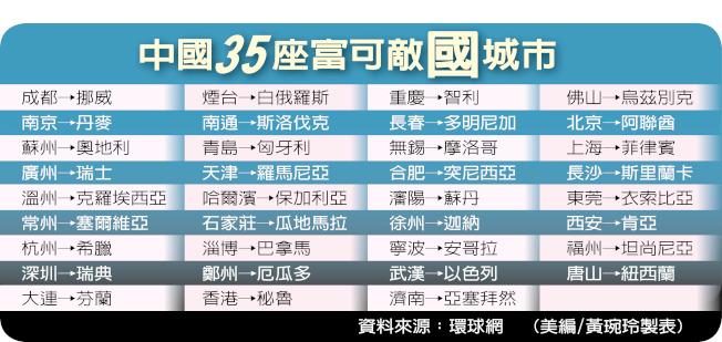 中國35座富城