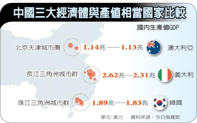 中國三大經濟體產值