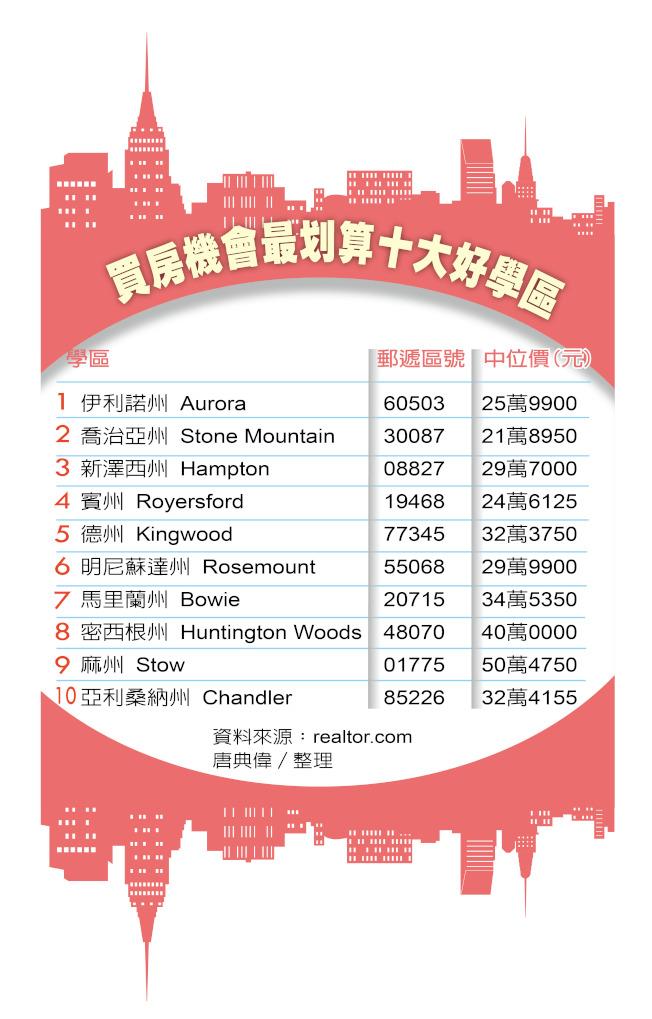 資料來源:realtor.com 唐典偉/整理