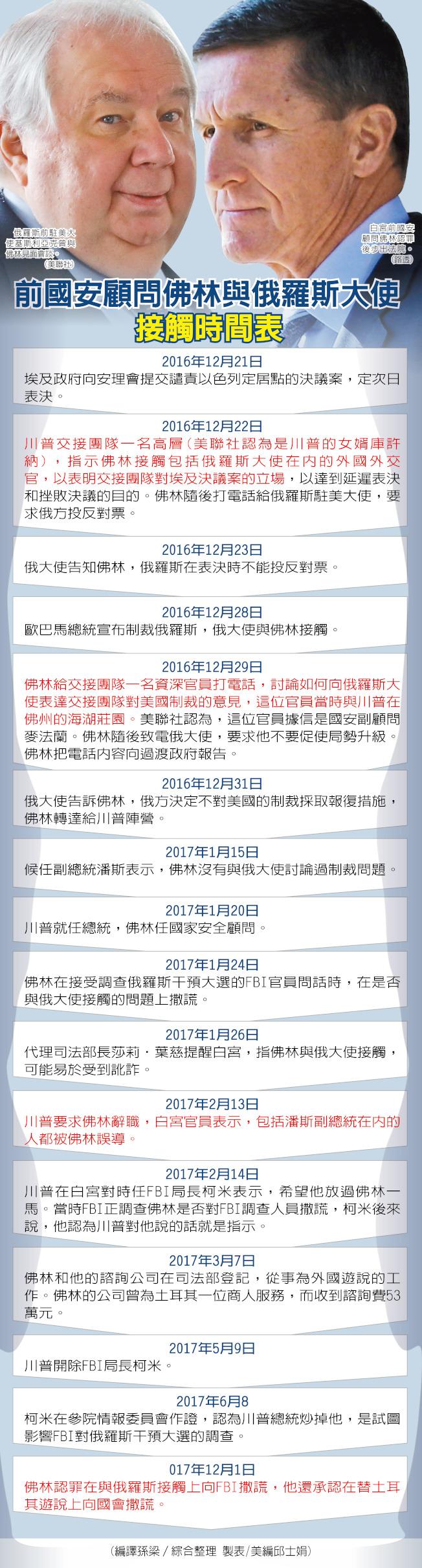 編譯孫梁/綜合整理 邱士娟/製表 圖片來源:路透、美聯社