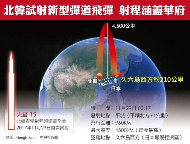 北韓11月29日宣布成功發射新型洲際彈道飛彈「火星-15」(Hwasong-15),射程能夠涵蓋美國本土所有地區。(中央社)