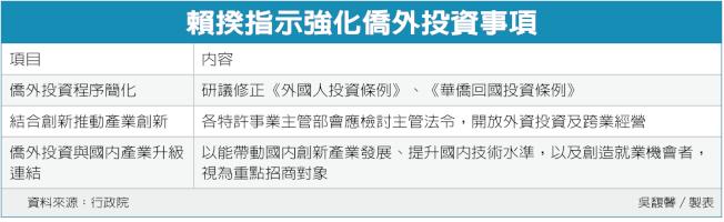 賴揆指示強化僑外投資事項