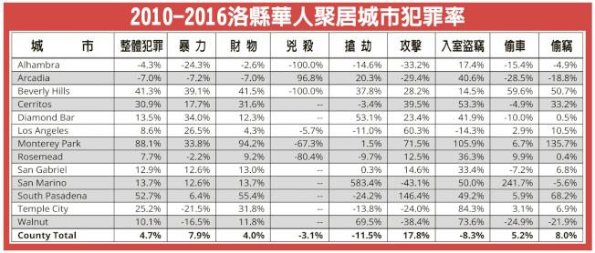 2010-2016洛縣華人聚居城市犯罪率。