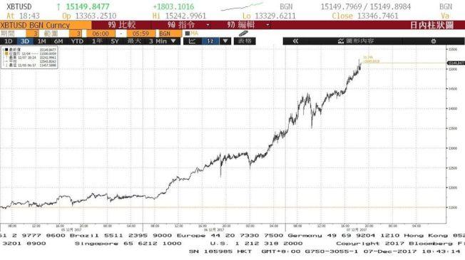 比特幣這三天以來的價格走勢圖,單位為美元。(圖/取自彭博資訊)