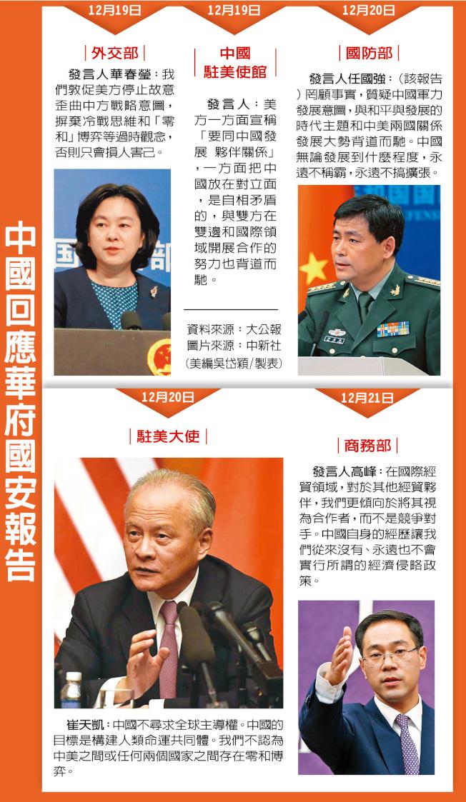 中國回應華府國安報告