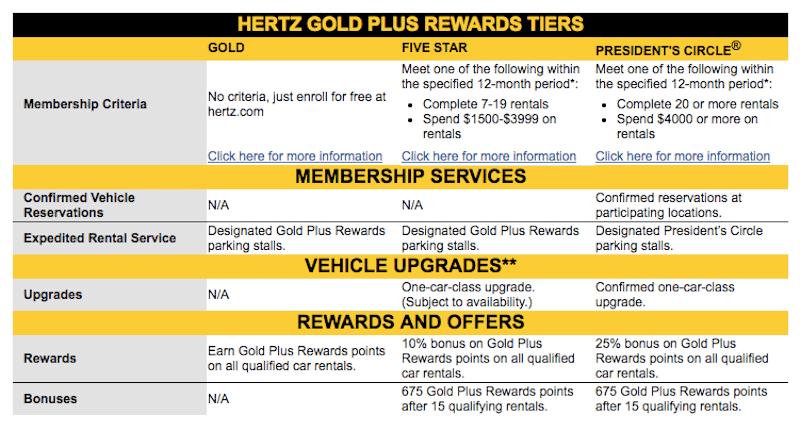 Hertz Membership