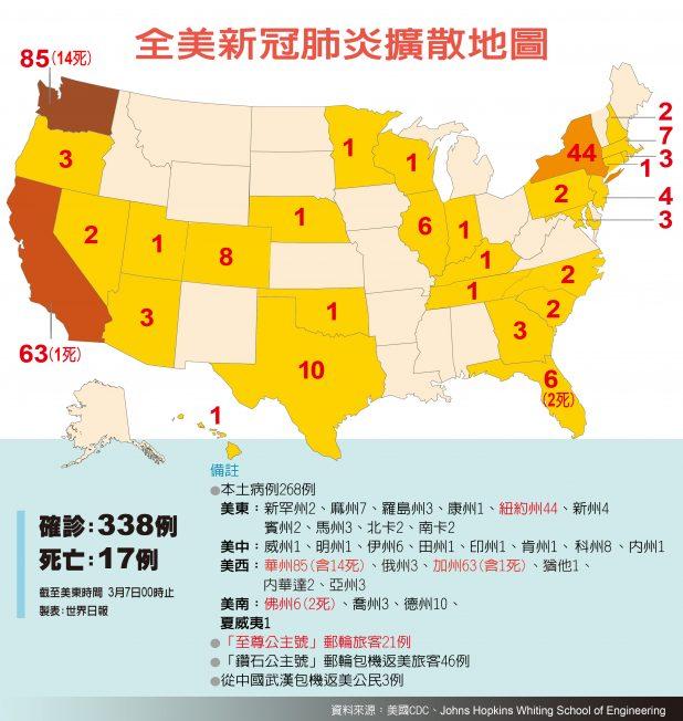美國新冠病毒州表(0307台北更新)