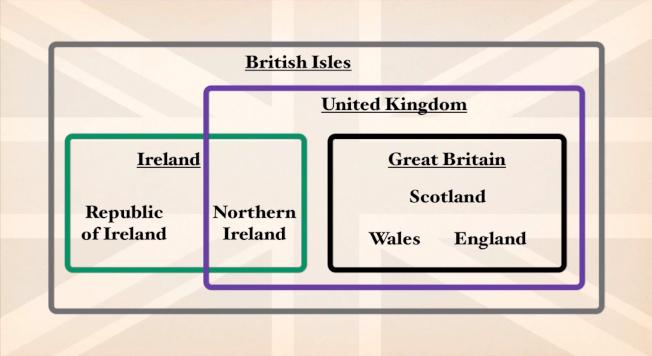 英國是由「大不列顛」及「北愛爾蘭」組成的聯合王國(United Kingdom),就地理位置關係,它和愛爾蘭共和國同屬於「不列顛群島」(British Isles)。圖取自YouTube