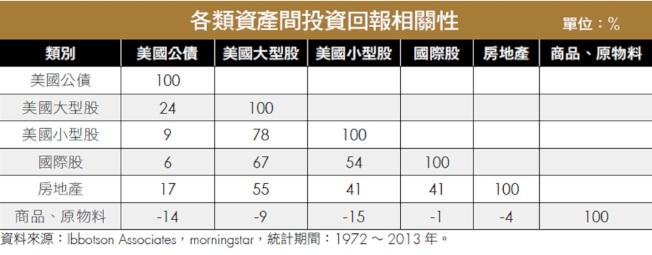 表1:各類別資產間投資回報相關性