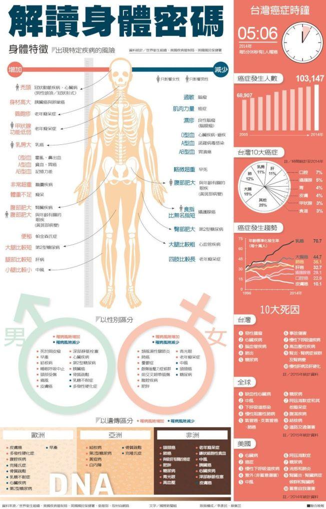 資料來源/世界衛生組織、美國疾病管制局、英國國民保健署、衛服部、取材自網路