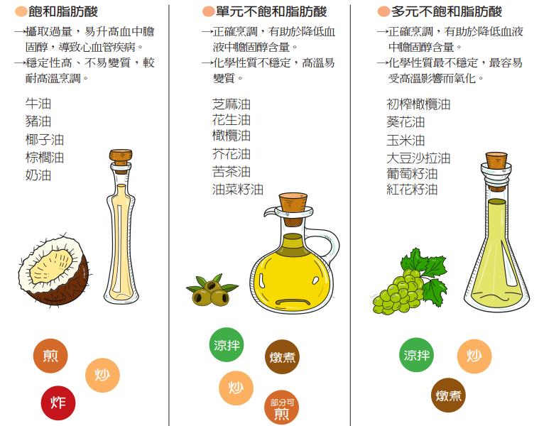食用油種類與適用烹調。