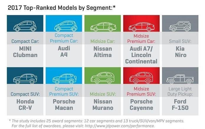 圖為評價品牌與豪華品牌,分數最高的10款車型與所屬級距。 摘自J.D. Power