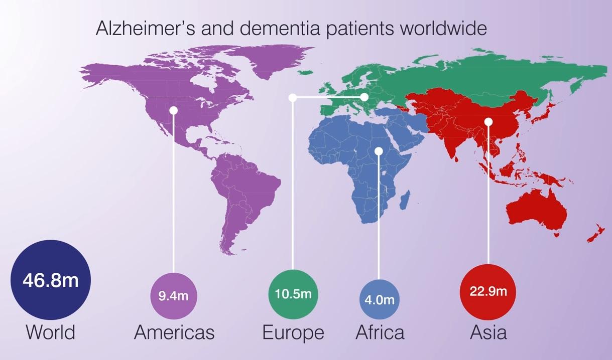 全世界的阿茲海默症者近4700萬人。(MIT)