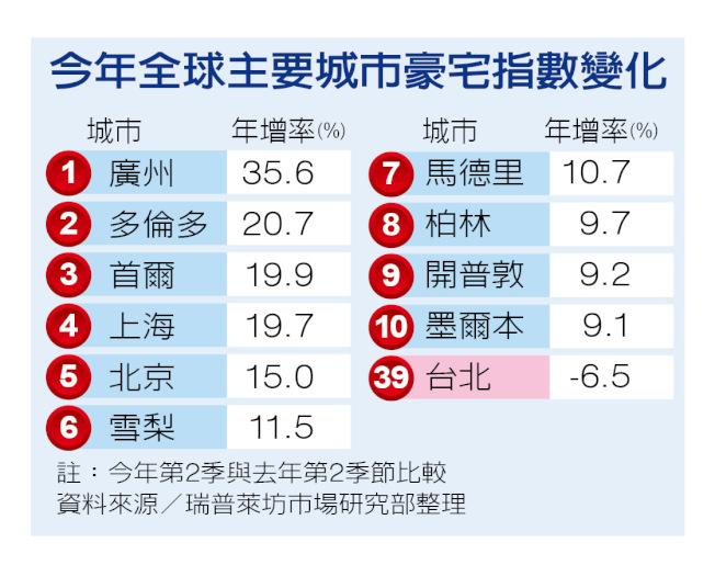 今年全球主要城市豪宅指數變化