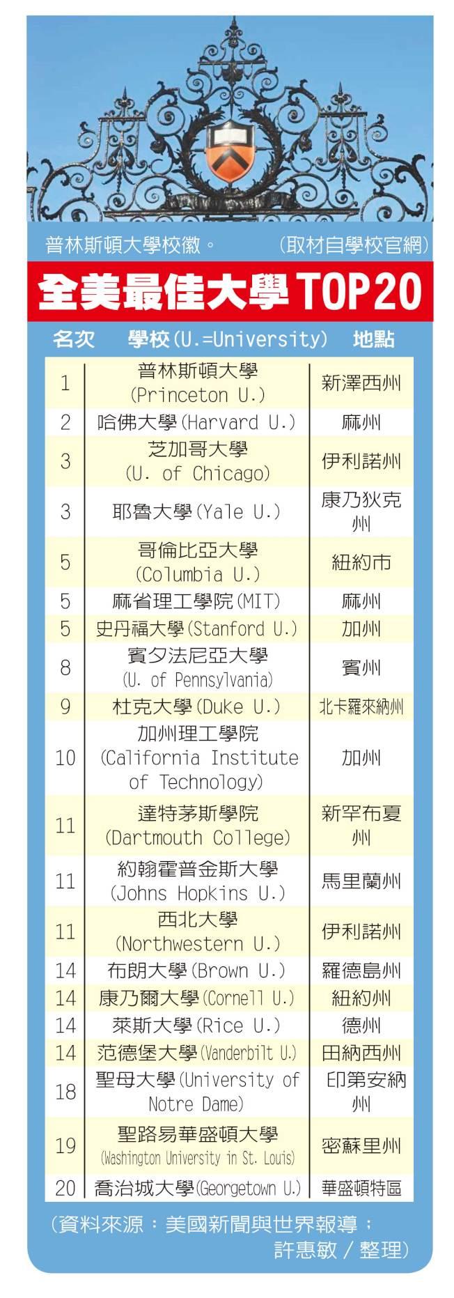 全美最佳大學TOP 20