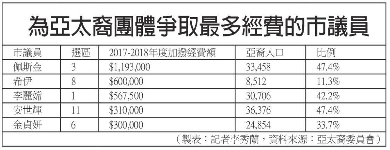 製表:記者李秀蘭,資料來源:亞太裔委員會