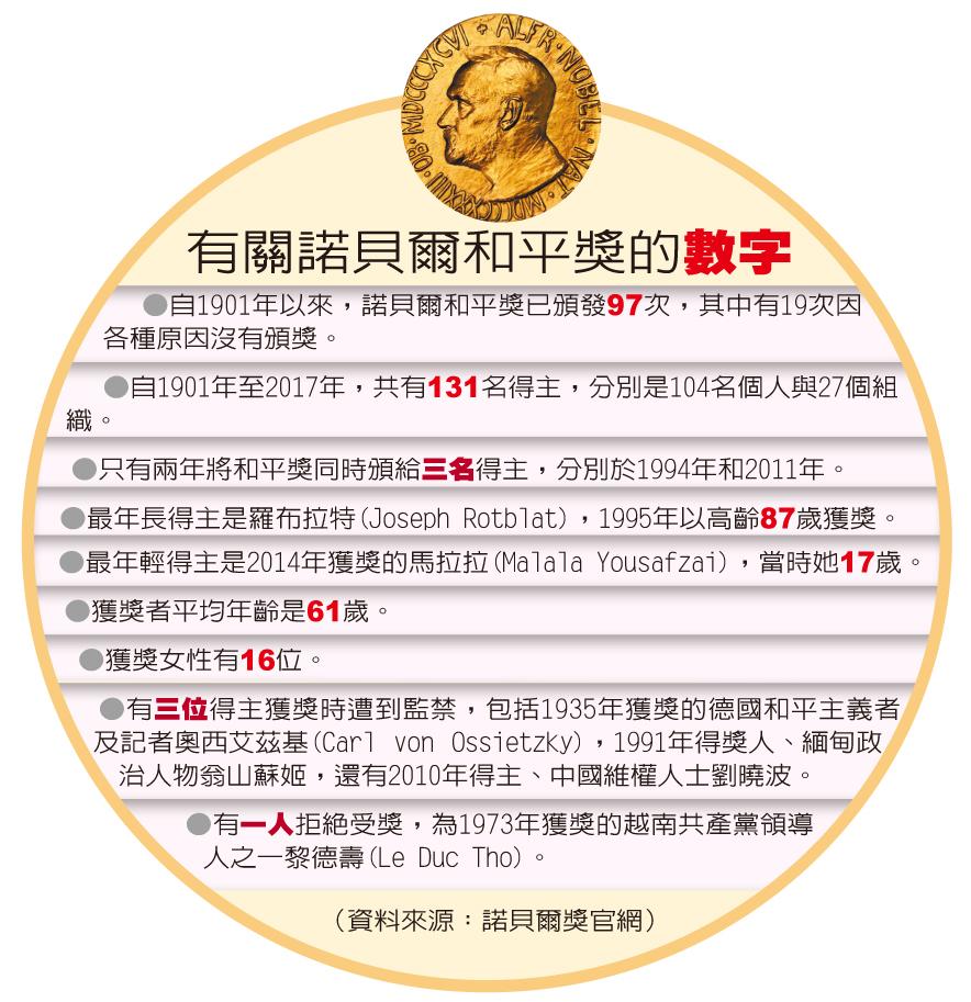 (資料來源:諾貝爾獎官網)