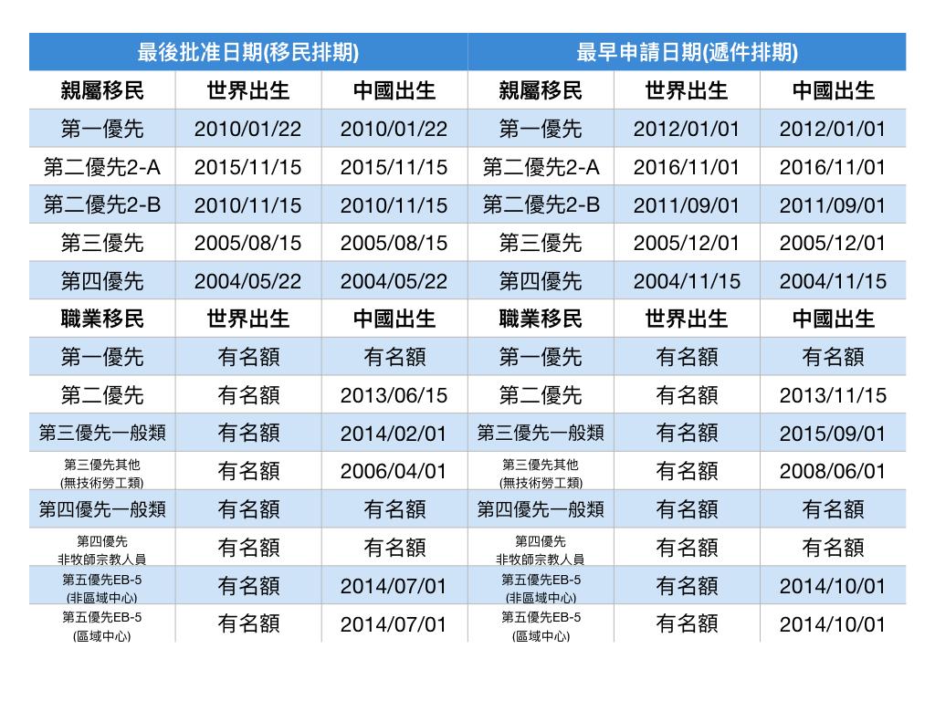 11月移民排期。(記者羅曉媛/製表)