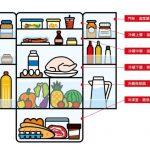 空腹不能逛市場! 3招你想不到的食物保鮮術
