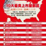 全美10大最貴上市屋郵區 加州5席