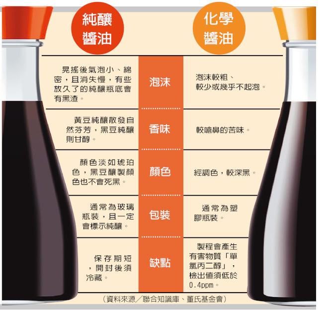 純釀醬油、化學醬油