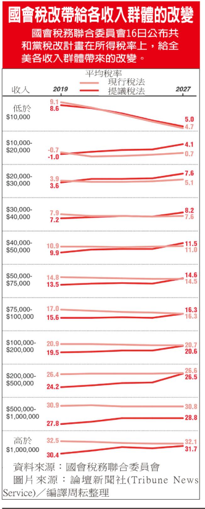國會稅改帶給各收入群體的改變
