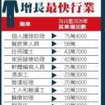 一張圖 看未來10年增長最快的工作