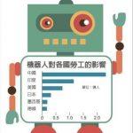 一張圖看機器人最愛搶哪些國家勞工工作