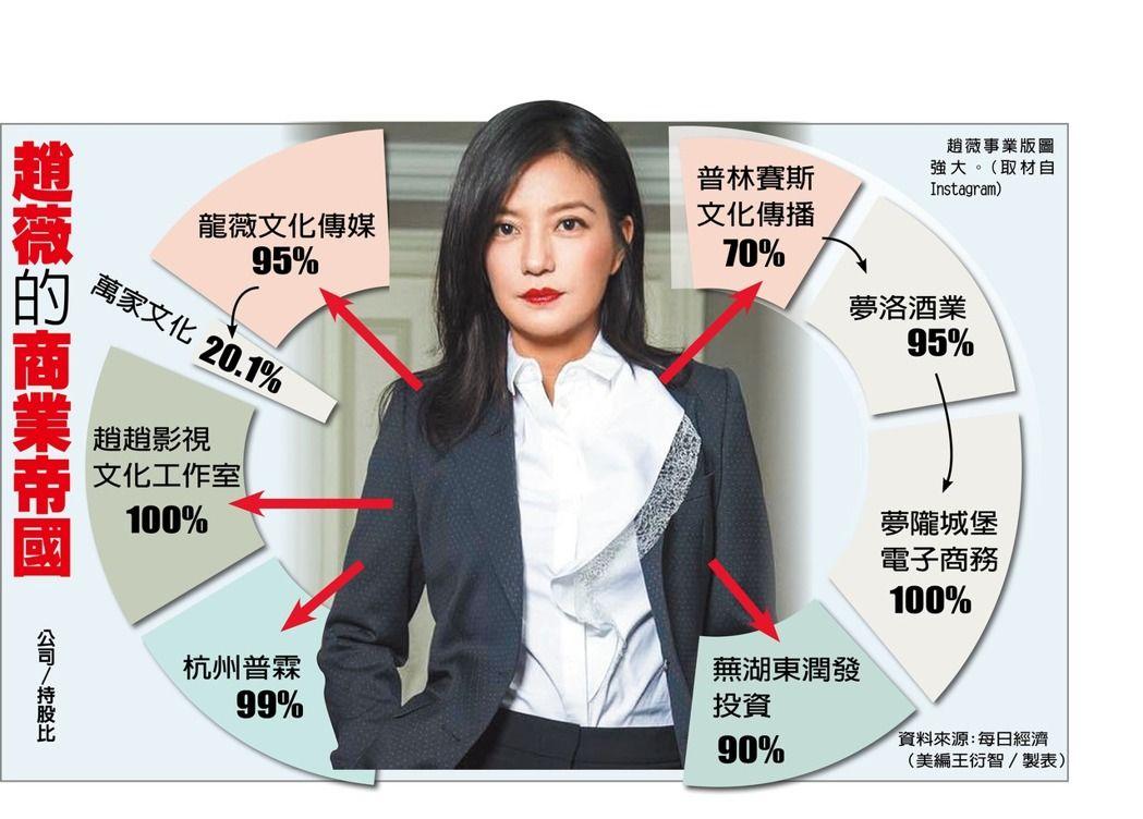 趙薇的事業版圖。(圖/聯合新聞網)