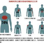 一張圖 看怎樣的胸痛是心臟病警訊