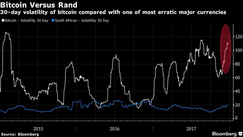 比特幣的波動率(白線所示)較於震盪最大的南幣蘭德(圖/彭博資訊)